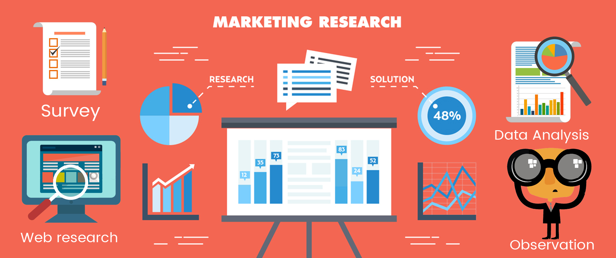 4 Kinds of Market Research That Your Business Can Use